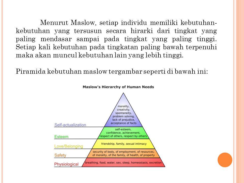 Piramida kebutuhan maslow tergambar seperti di bawah ini: