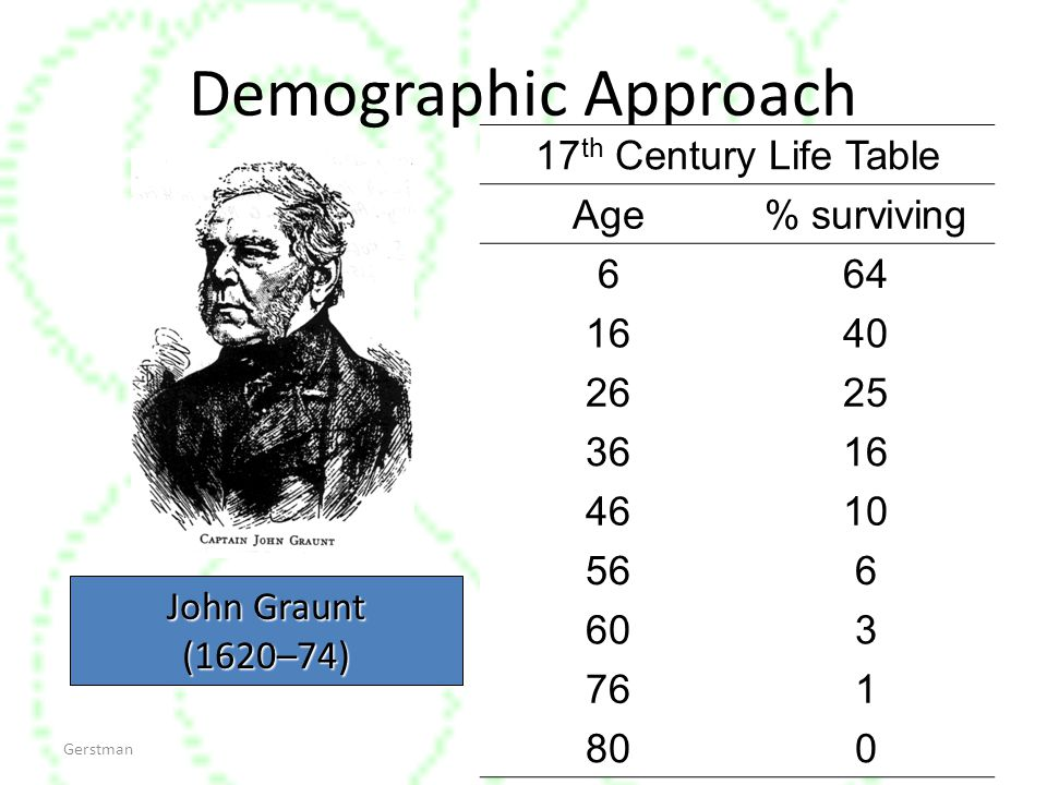 Demographic Approach 17th Century Life Table Age % surviving 6 64 16