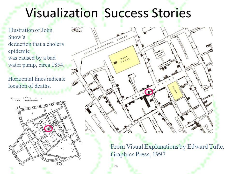 Visualization Success Stories