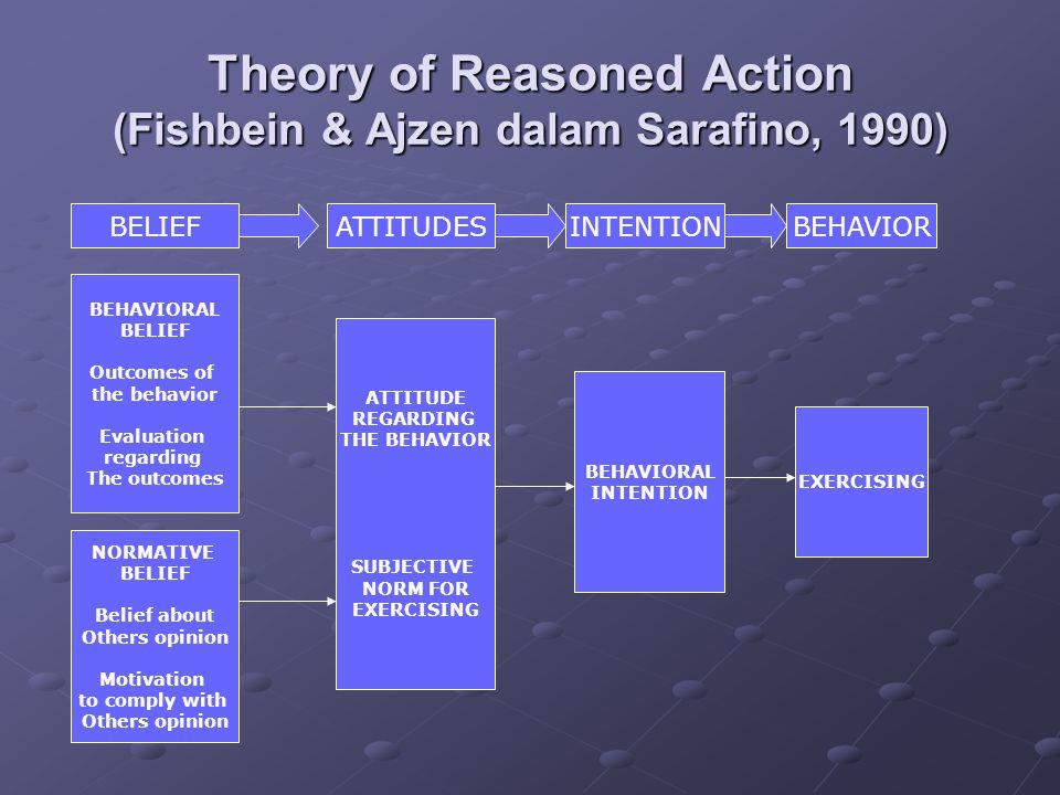 Theory of Reasoned Action (Fishbein & Ajzen dalam Sarafino, 1990)