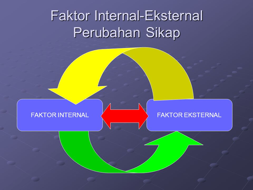 Faktor Internal-Eksternal Perubahan Sikap