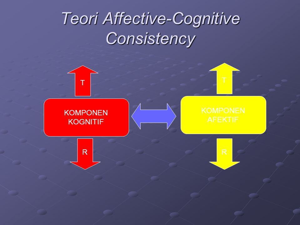 Teori Affective-Cognitive Consistency