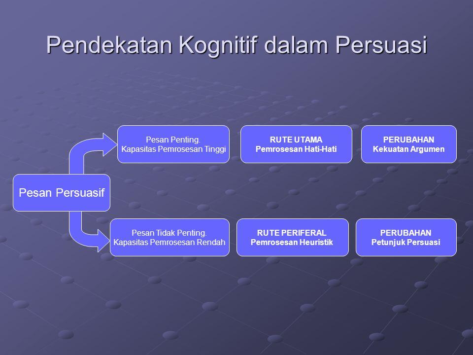 Pendekatan Kognitif dalam Persuasi