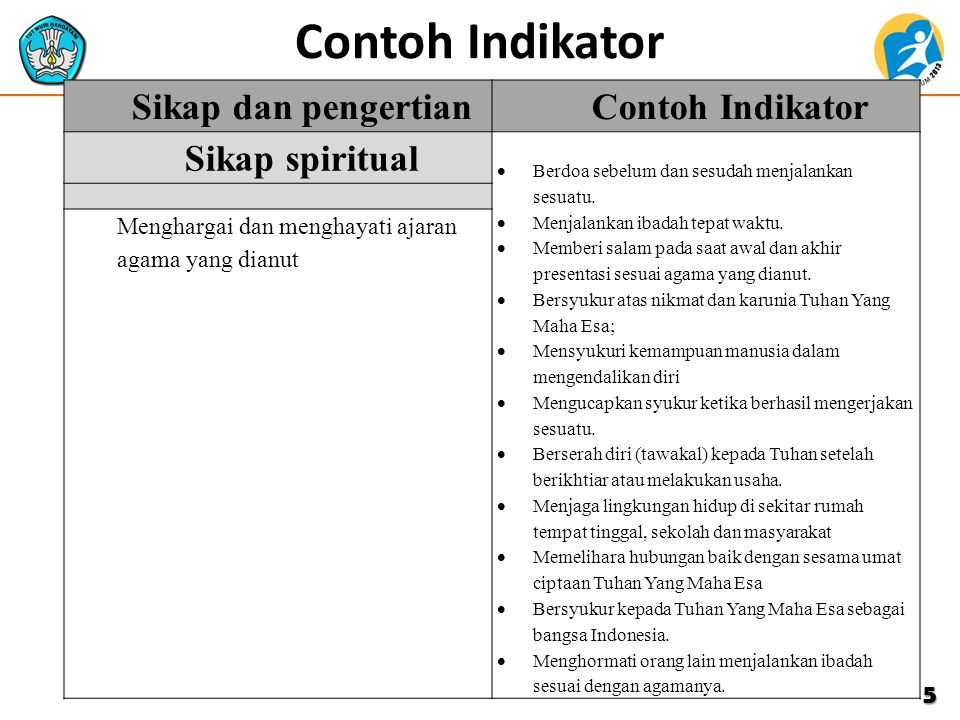 Contoh Indikator Sikap dan pengertian Contoh Indikator Sikap spiritual