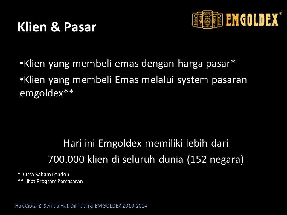 Klien & Pasar Program Pemasaran Emgoldex**