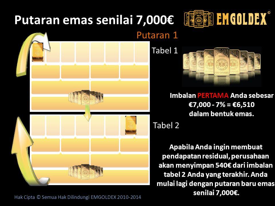 Putaran emas senilai 7,000€ Putaran 1 Tabel 1 Tabel 2