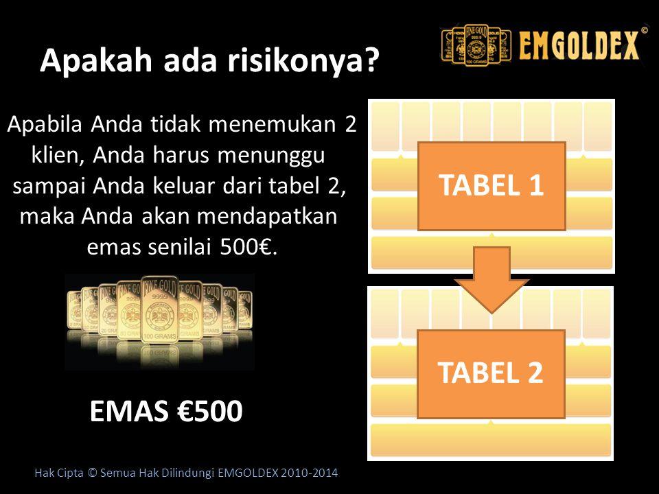 Apakah ada risikonya TABEL 1 TABEL 2 EMAS €500