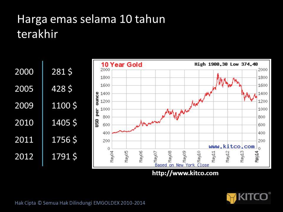 Harga emas selama 10 tahun terakhir