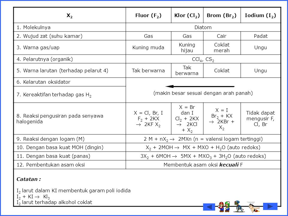 X2 Fluor (F2) Klor (Cl2) Brom (Br2) Iodium (I2)