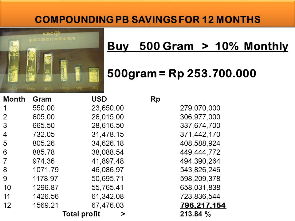 COMPOUNDING PB SAVINGS FOR 12 MONTHS
