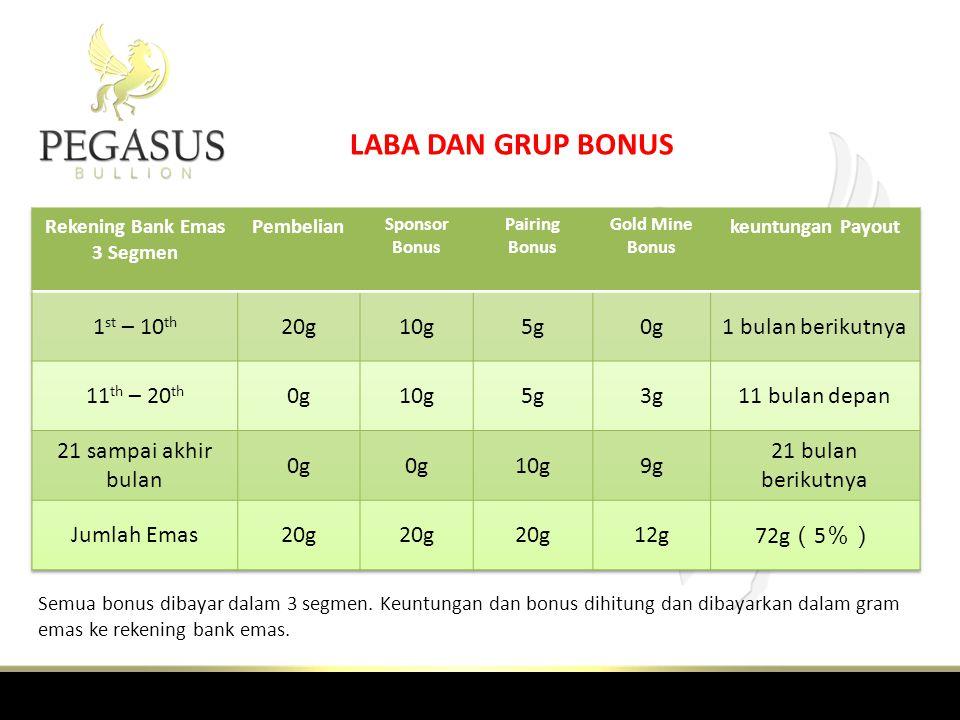 Rekening Bank Emas 3 Segmen