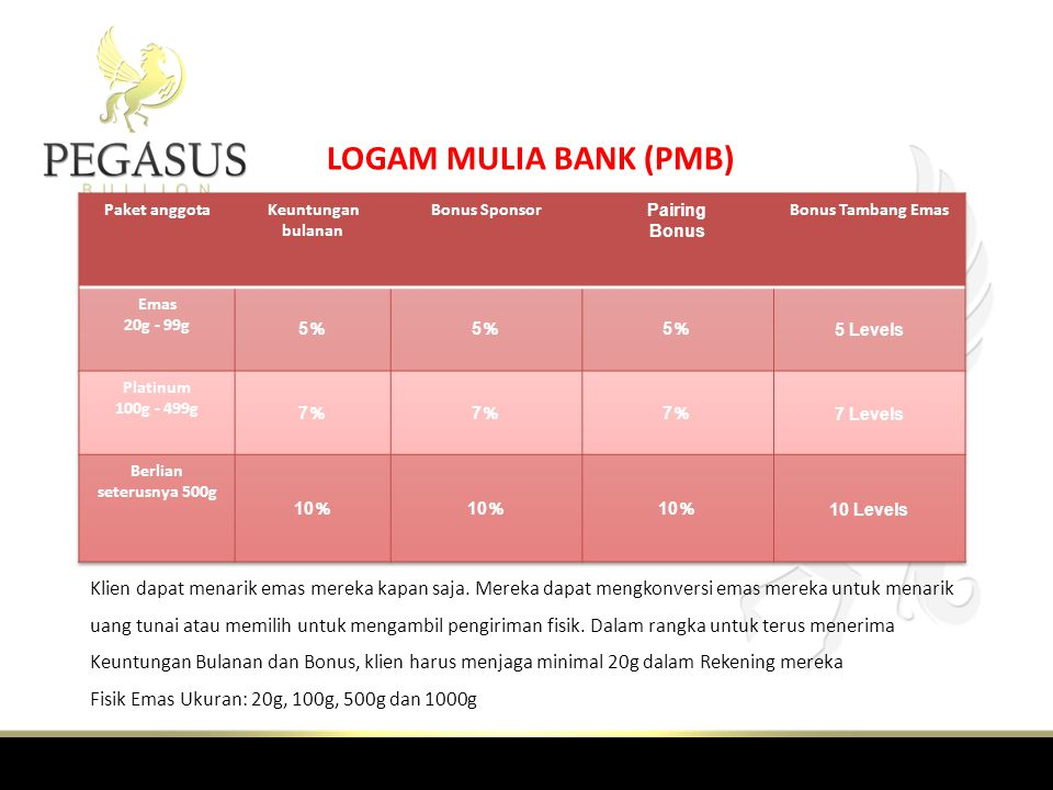 LOGAM MULIA BANK (PMB) Paket anggota. Keuntungan bulanan. Bonus Sponsor. Pairing. Bonus. Bonus Tambang Emas.