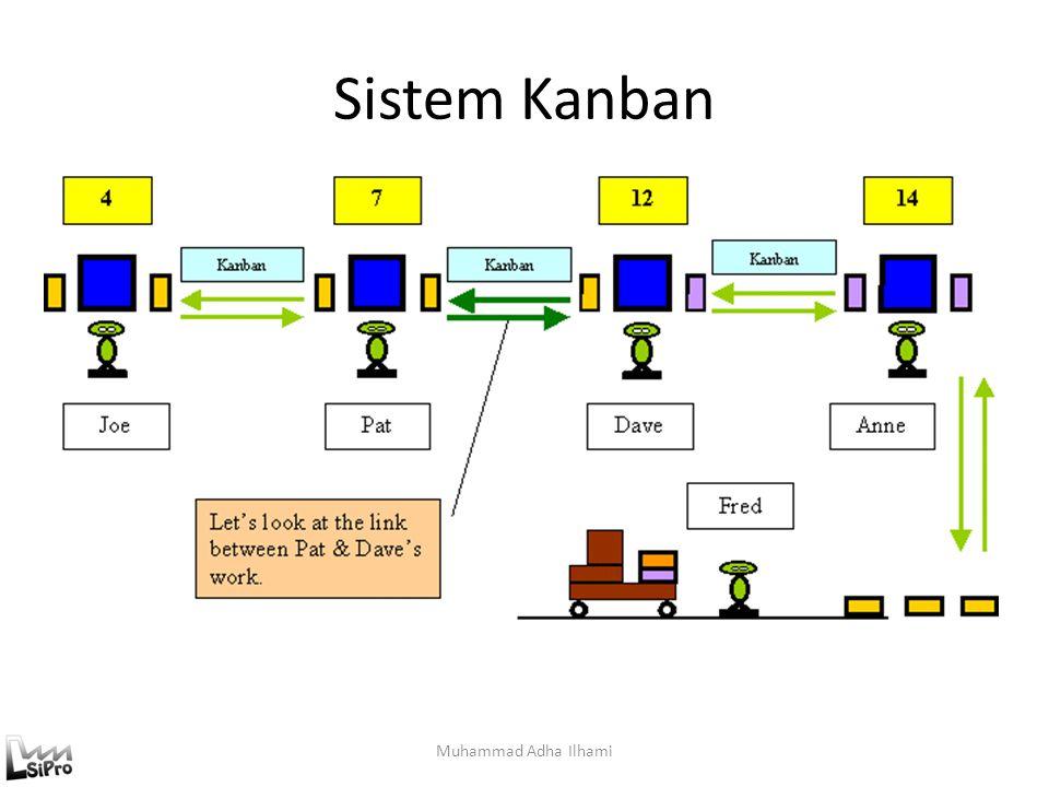 Sistem Kanban Muhammad Adha Ilhami