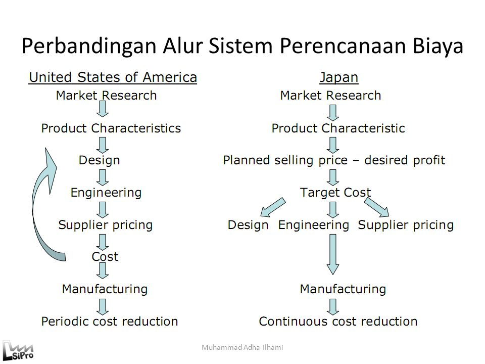 Perbandingan Alur Sistem Perencanaan Biaya