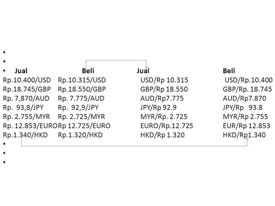 Jual Beli Jual Beli. Rp.10.400/USD Rp.10.315/USD USD/Rp 10.315 USD/Rp.10.400.