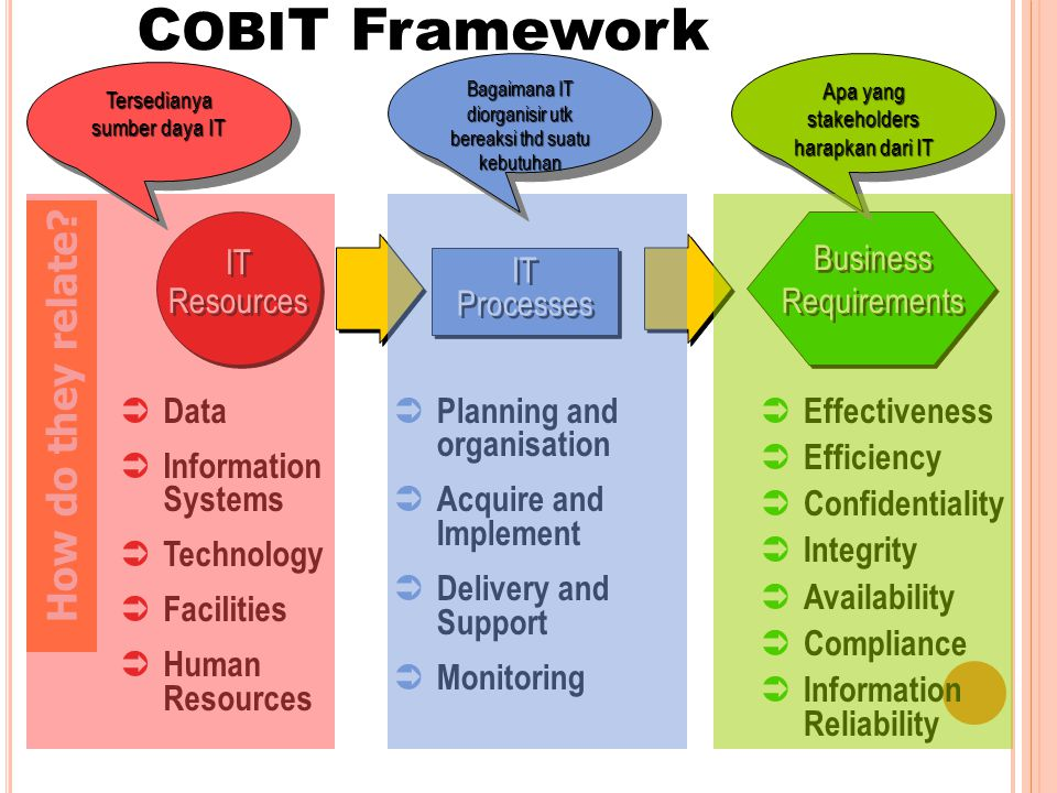 COBIT Framework How do they relate Business Requirements IT Resources