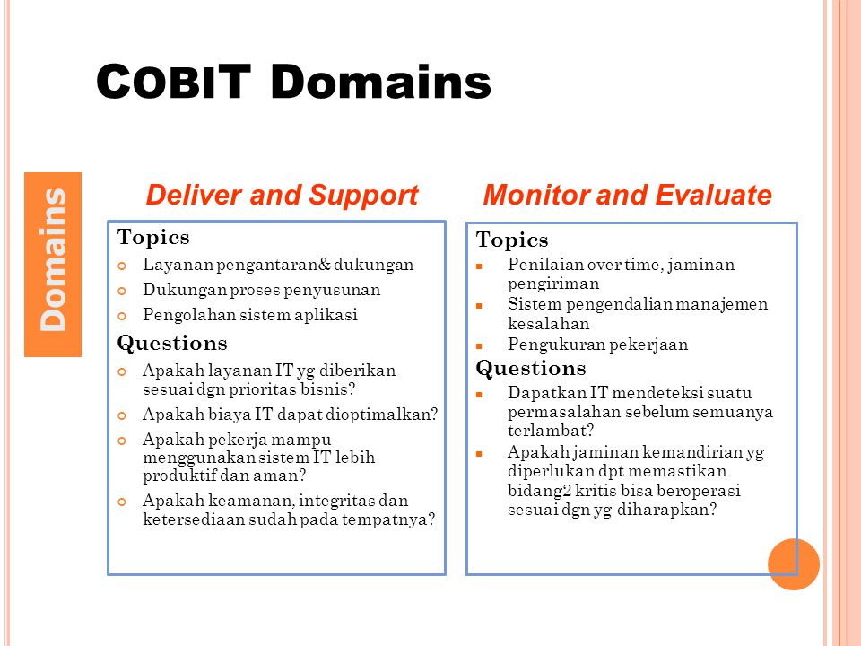 COBIT Domains Domains Deliver and Support Monitor and Evaluate Topics
