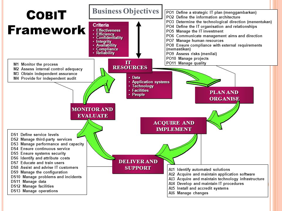 COBIT Framework Business Objectives IT RESOURCES PLAN AND ORGANISE