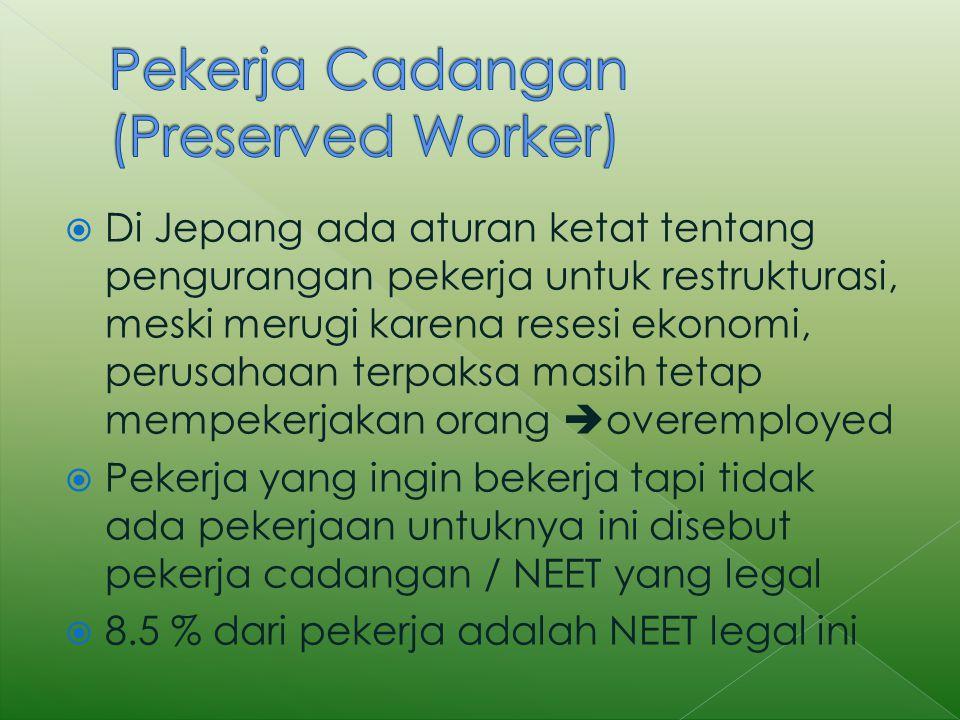 Pekerja Cadangan (Preserved Worker)