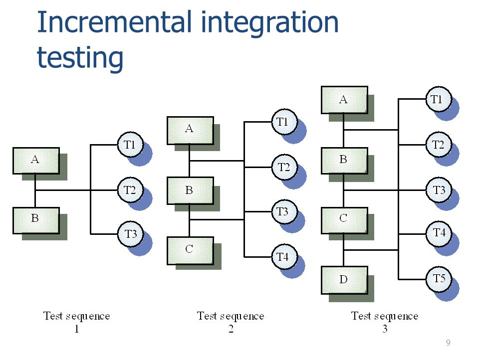 Incremental integration testing