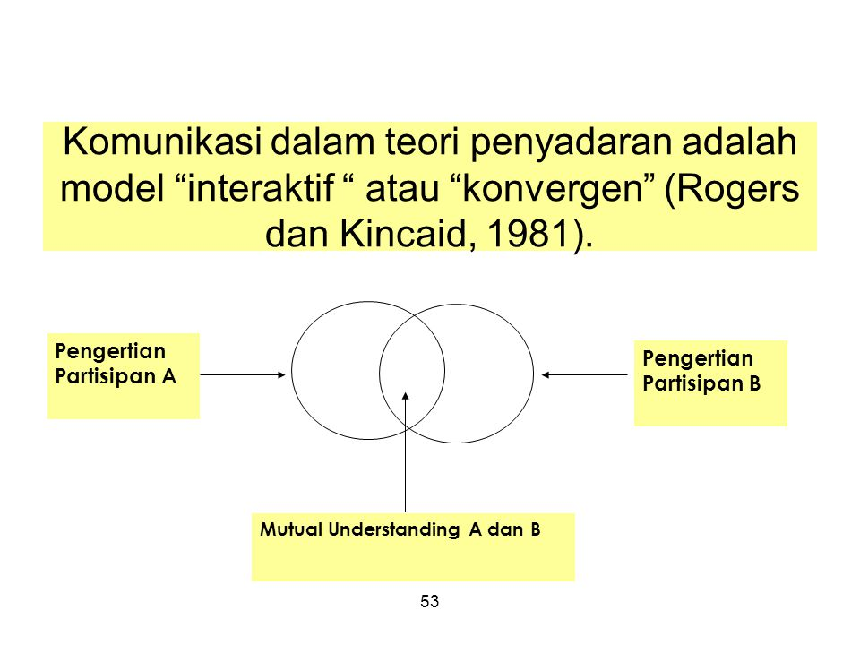 Komunikasi dalam teori penyadaran adalah model interaktif atau konvergen (Rogers dan Kincaid, 1981).