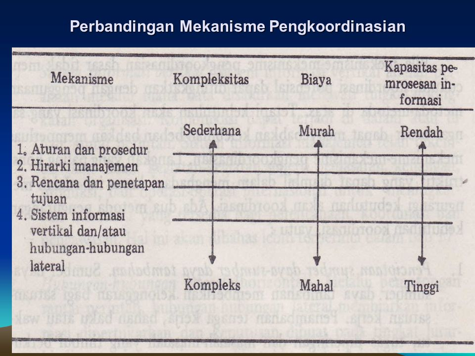Perbandingan Mekanisme Pengkoordinasian
