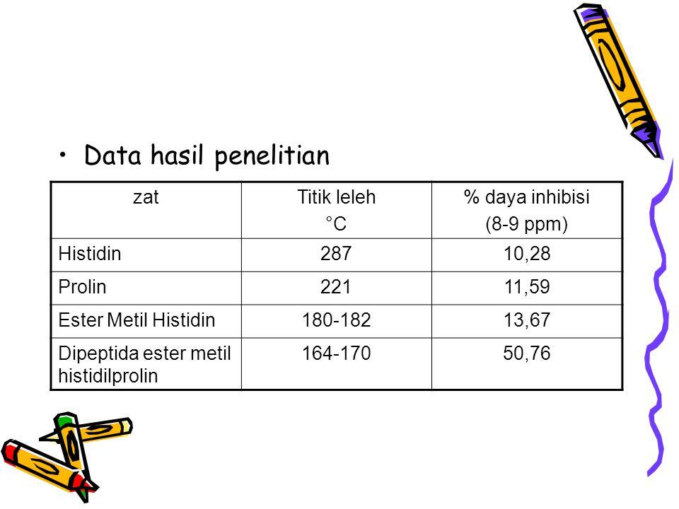 Data hasil penelitian zat Titik leleh °C % daya inhibisi (8-9 ppm)