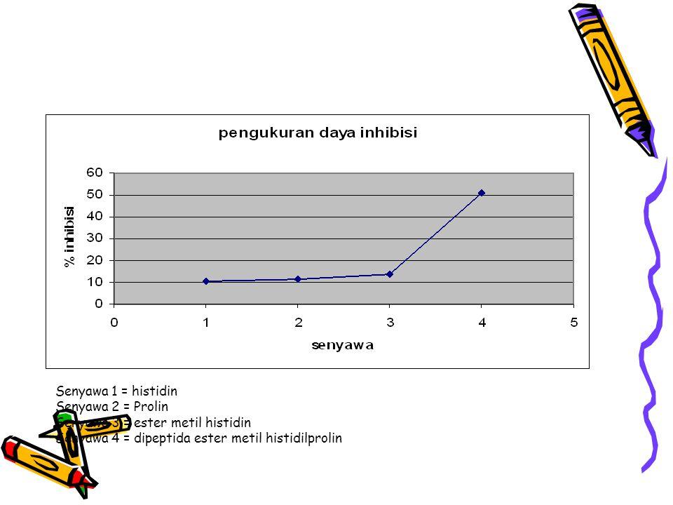 Senyawa 1 = histidin Senyawa 2 = Prolin. Senyawa 3 = ester metil histidin.