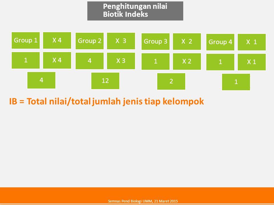 IB = Total nilai/total jumlah jenis tiap kelompok
