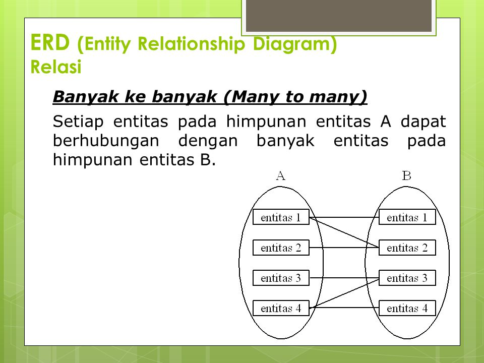 ERD (Entity Relationship Diagram) Relasi