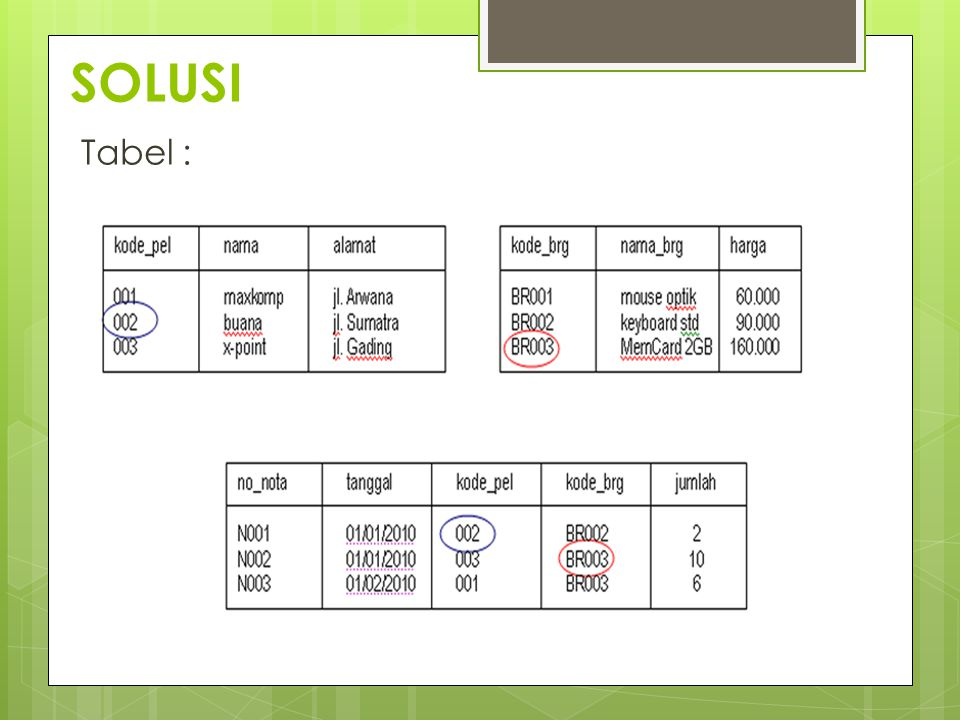 SOLUSI Tabel :