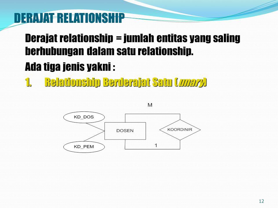DERAJAT RELATIONSHIP