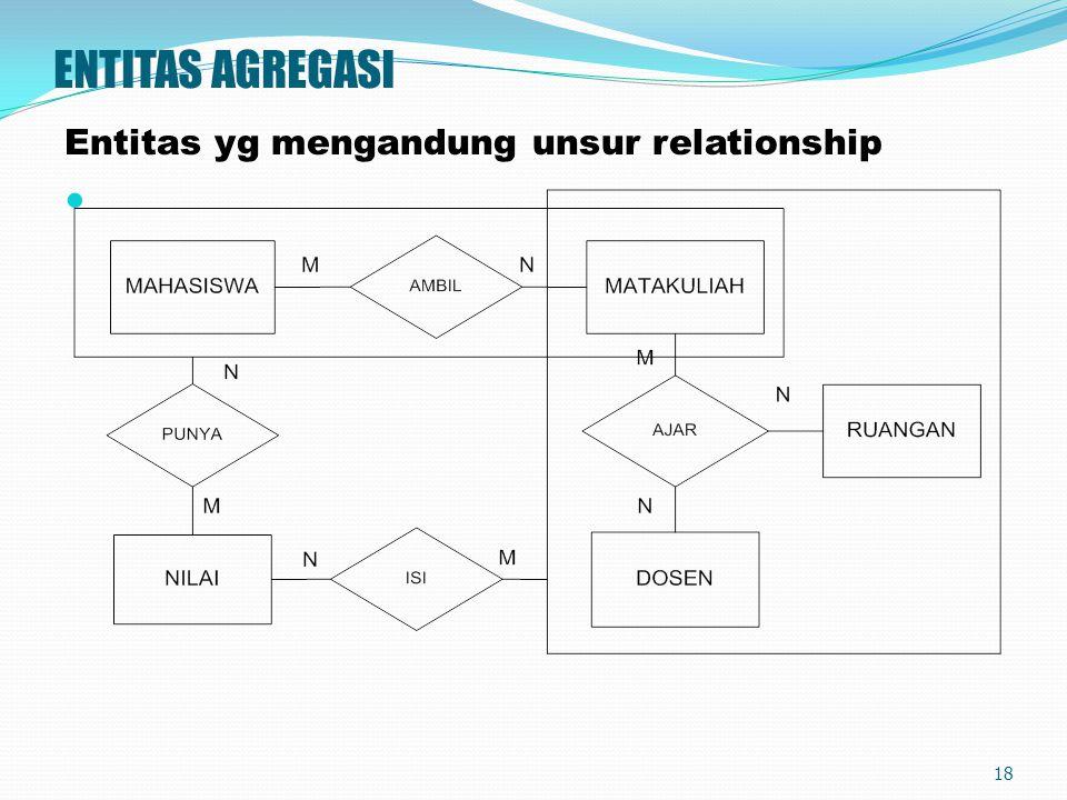 ENTITAS AGREGASI Entitas yg mengandung unsur relationship