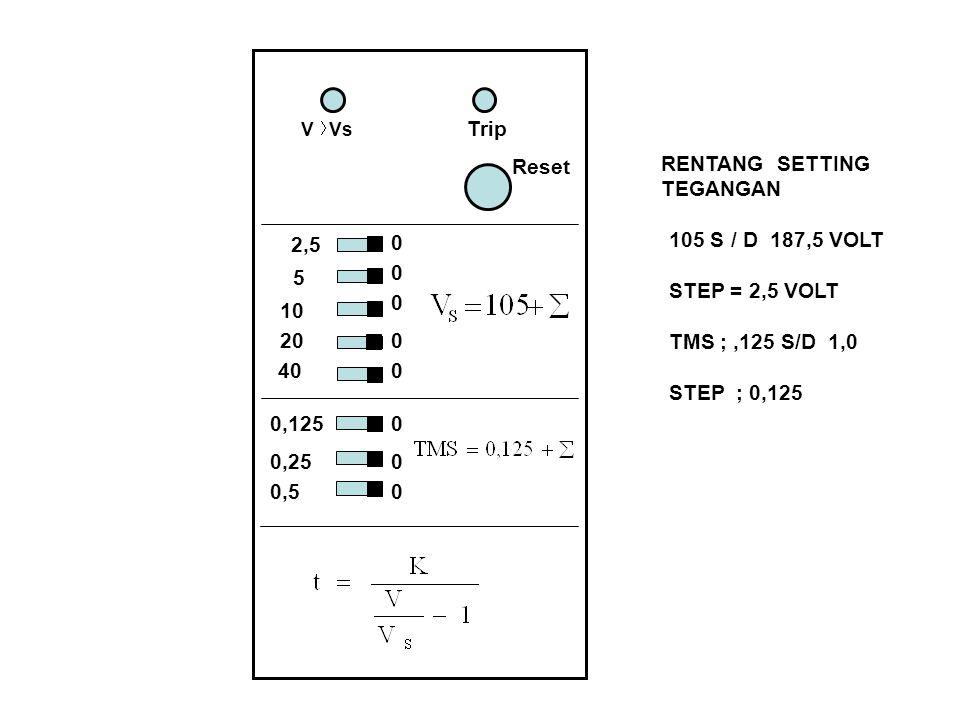 Trip Reset RENTANG SETTING TEGANGAN 105 S / D 187,5 VOLT 2,5