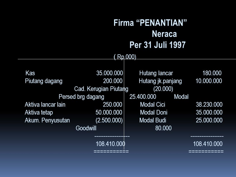 Firma PENANTIAN . Neraca. Per 31 Juli 1997 ( Rp. 000) Kas. 35. 000