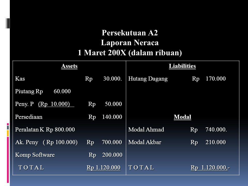 Persekutuan A2 Laporan Neraca 1 Maret 200X (dalam ribuan) Assets