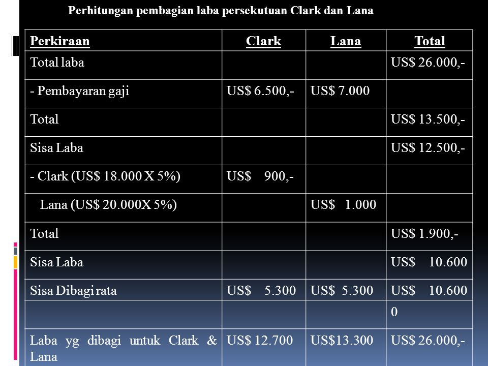 Laba yg dibagi untuk Clark & Lana US$ 12.700 US$13.300