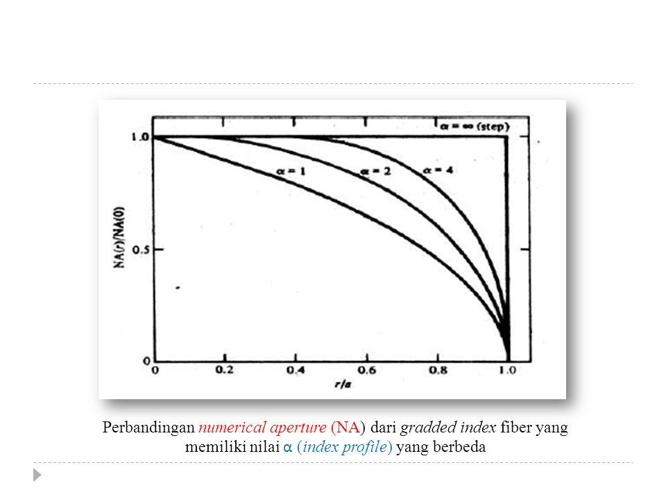 Perbandingan numerical aperture (NA) dari gradded index fiber yang
