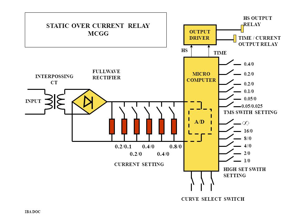 STATIC OVER CURRENT RELAY