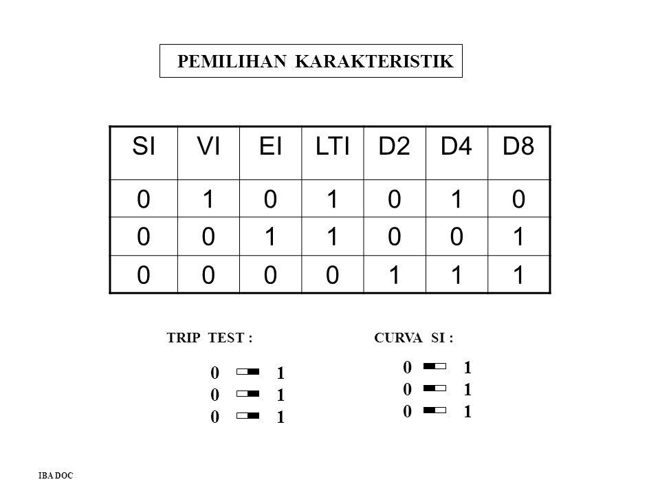 SI VI EI LTI D2 D4 D8 1 PEMILIHAN KARAKTERISTIK 1 1 1 1 1 1