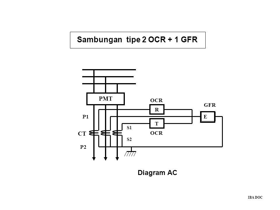 Sambungan tipe 2 OCR + 1 GFR