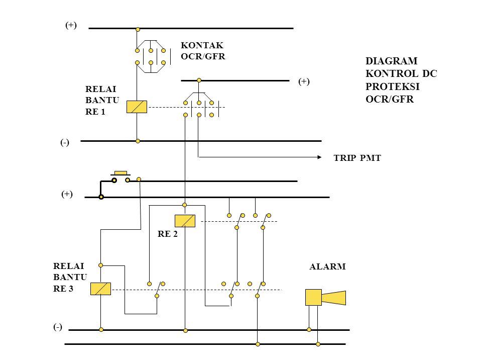 DIAGRAM KONTROL DC PROTEKSI OCR/GFR (+) KONTAK OCR/GFR (+) RELAI BANTU