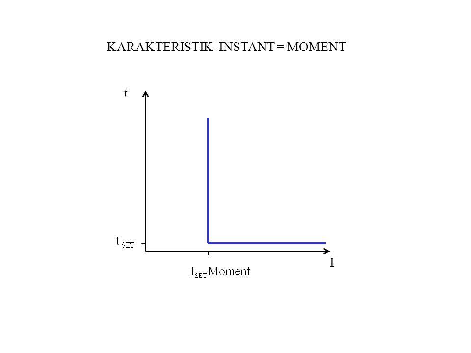 KARAKTERISTIK INSTANT = MOMENT