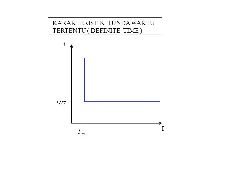 KARAKTERISTIK TUNDA WAKTU TERTENTU ( DEFINITE TIME )