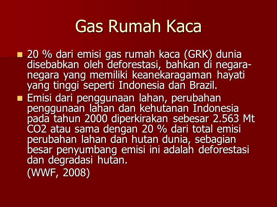 Gas Rumah Kaca