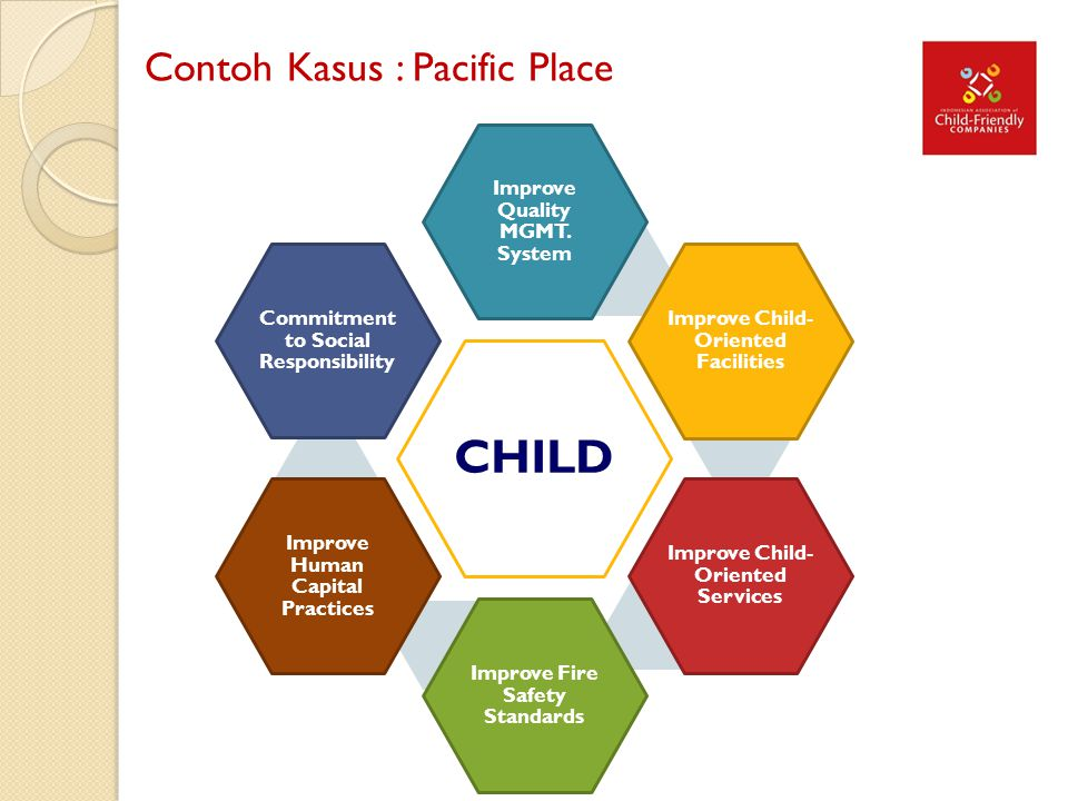 CHILD Contoh Kasus : Pacific Place Improve Quality MGMT. System