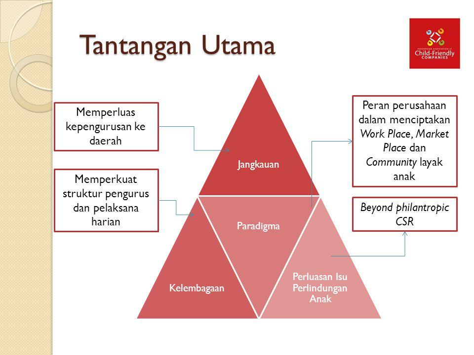 Tantangan Utama Jangkauan. Kelembagaan. Paradigma. Perluasan Isu Perlindungan Anak.