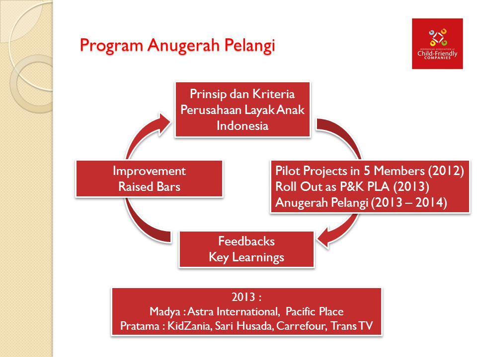 Program Anugerah Pelangi