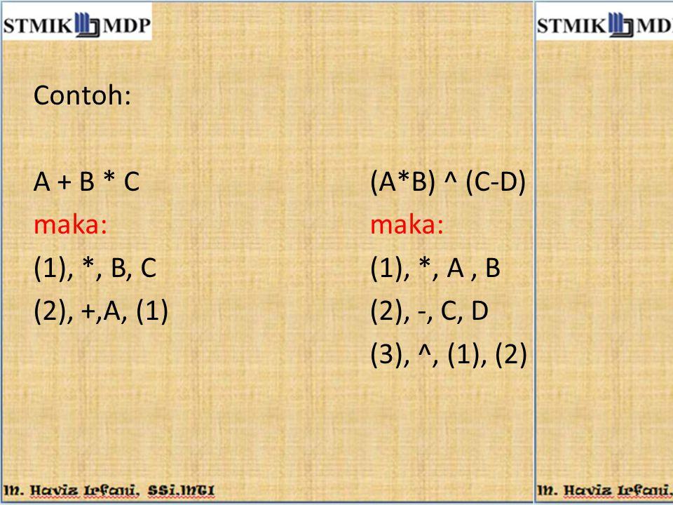 Contoh: A + B * C (A*B) ^ (C-D) maka: maka: (1), *, B, C (1), *, A , B. (2), +,A, (1) (2), -, C, D.