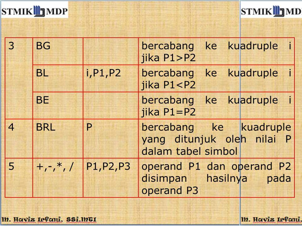 3 BG. bercabang ke kuadruple i jika P1>P2. BL. i,P1,P2. bercabang ke kuadruple i jika P1<P2. BE.